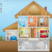 Arrangement of fire protection at home