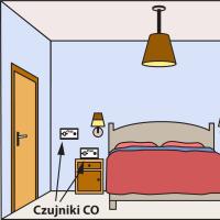 Installation of carbon monoxide alarms
